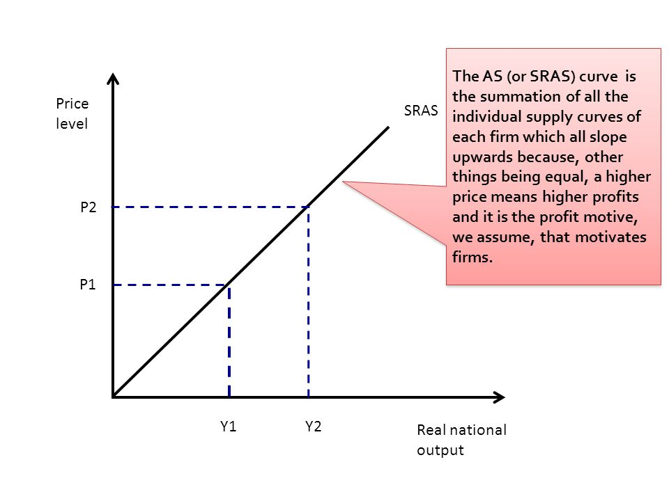 Real national output Price level SRAS Y1 P1 Y2 P2 The AS (or SRAS) curve is the summation of all the individual supply curves of each firm which all s