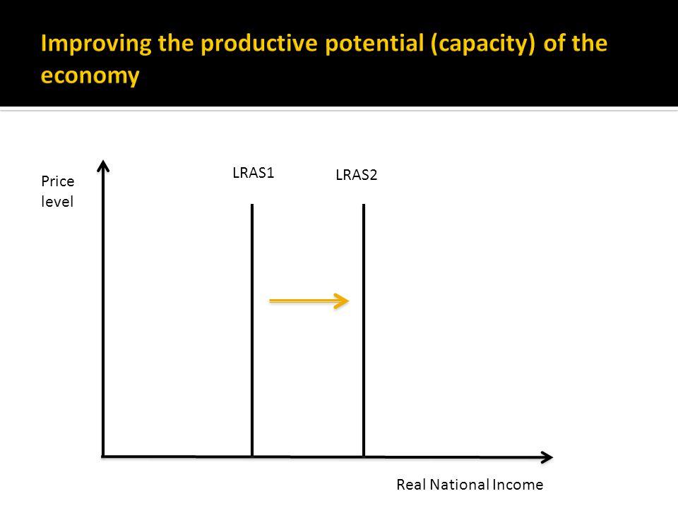 LRAS1 Real National Income Price level LRAS2