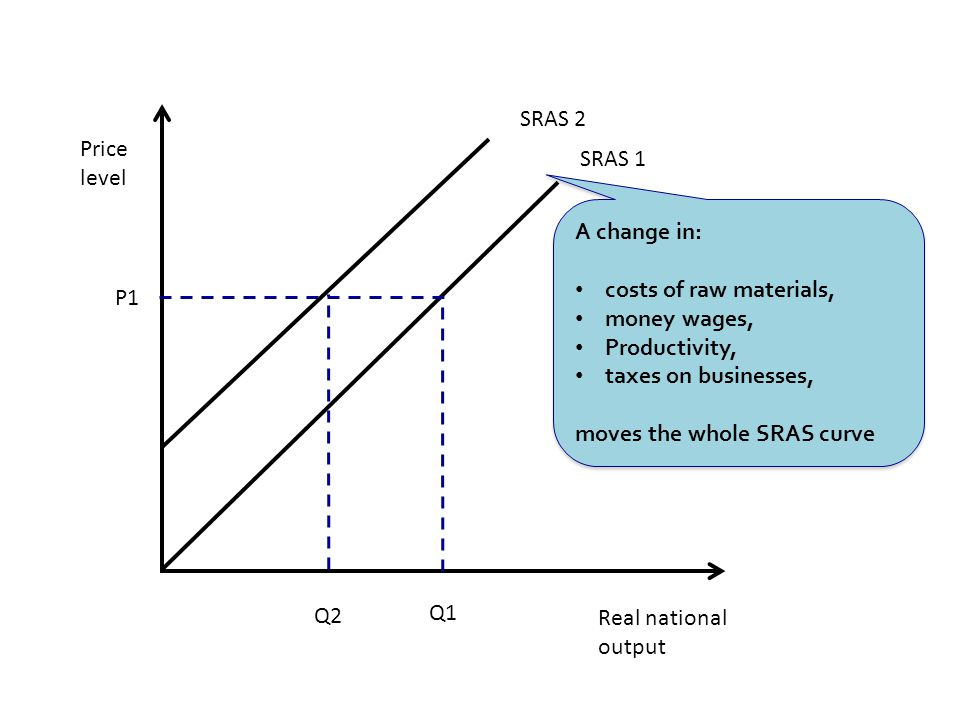 Real national output Price level SRAS 1 Q1 P1 SRAS 2 Q2 A change in: costs of raw materials, money wages, Productivity, taxes on businesses, moves the whole SRAS curve A change in: costs of raw materials, money wages, Productivity, taxes on businesses, moves the whole SRAS curve