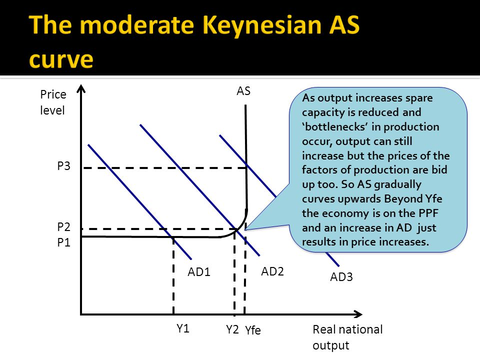 Real national output AS Yfe Price level AD1 AD3 AD2 P1 Y1 Y2 P3 P2 As output increases spare capacity is reduced and 'bottlenecks' in production occur, output can still increase but the prices of the factors of production are bid up too.