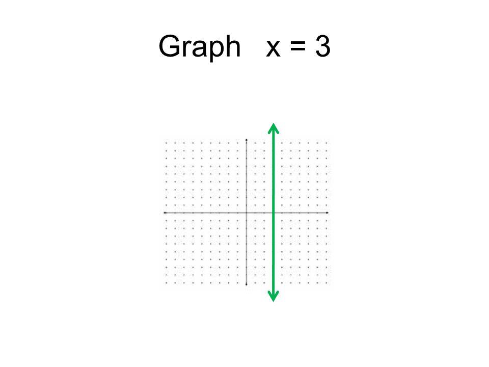 Graph x = 3