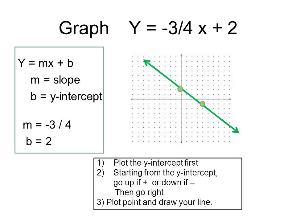 Graph Y = -3/4 x + 2 Y = mx + b m = slope b = y-intercept 1)Plot the y-intercept first 2)Starting from the y-intercept, go up if + or down if – Then g