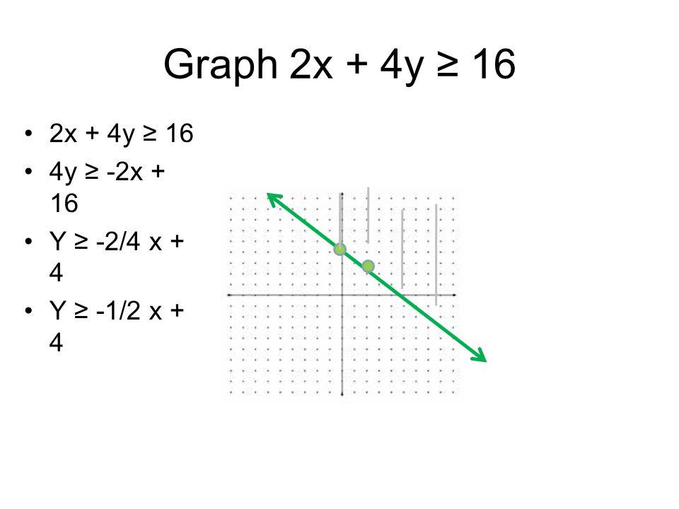 Graph 2x + 4y ≥ 16 2x + 4y ≥ 16 4y ≥ -2x + 16 Y ≥ -2/4 x + 4 Y ≥ -1/2 x + 4
