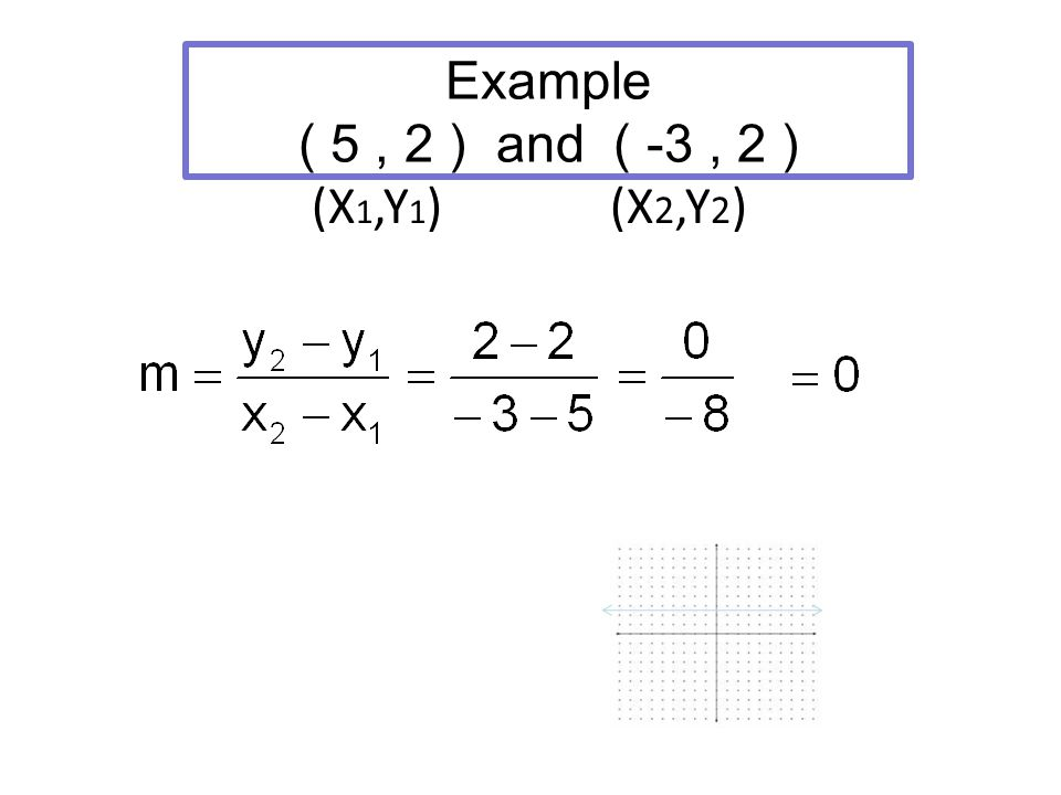 Example ( 5, 2 ) and ( -3, 2 ) (X 1,Y 1 ) (X 2,Y 2 )