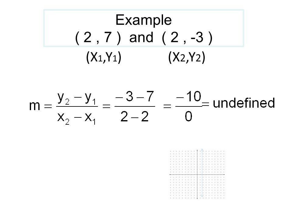 Example ( 2, 7 ) and ( 2, -3 ) (X 1,Y 1 ) (X 2,Y 2 )
