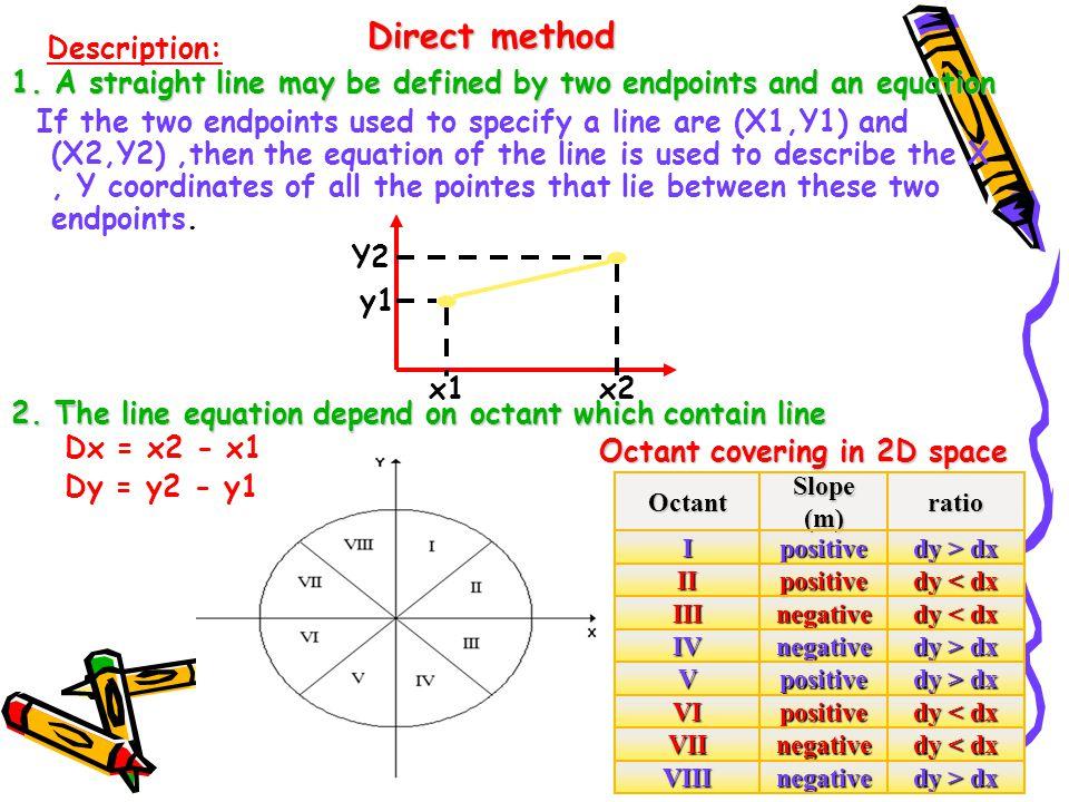 Y= M * X + B Where: Where: M is the slope of the line.