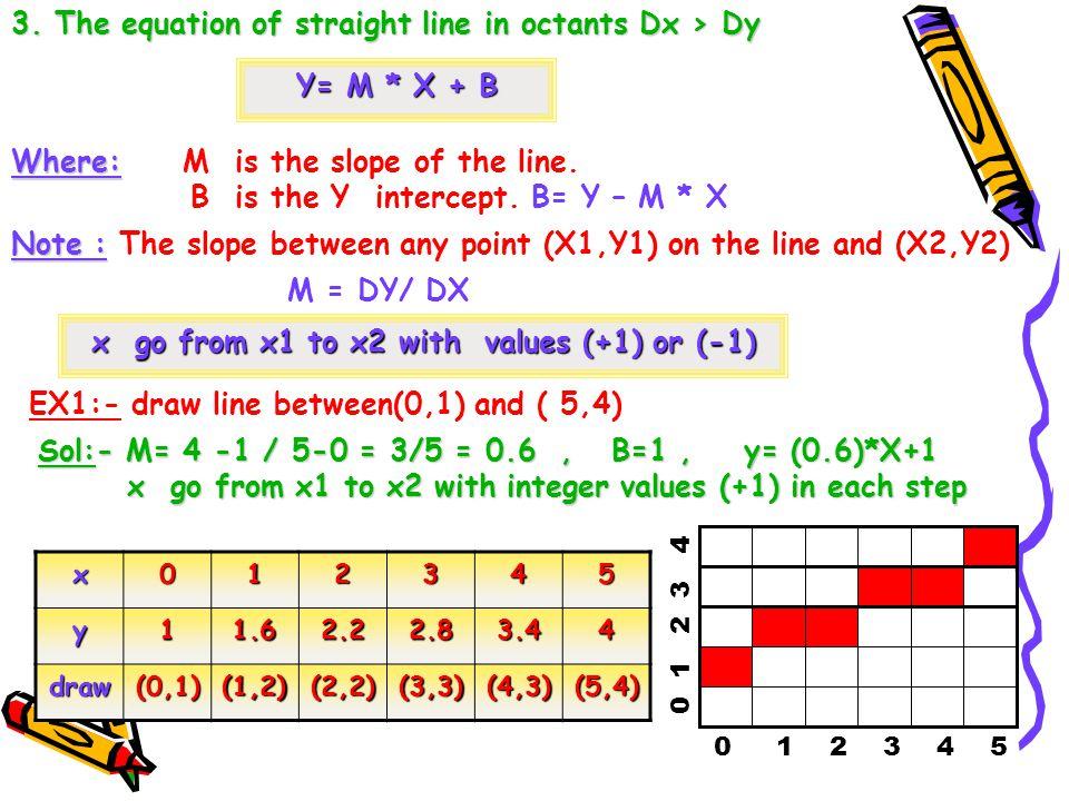 X= Y – B / M 4.