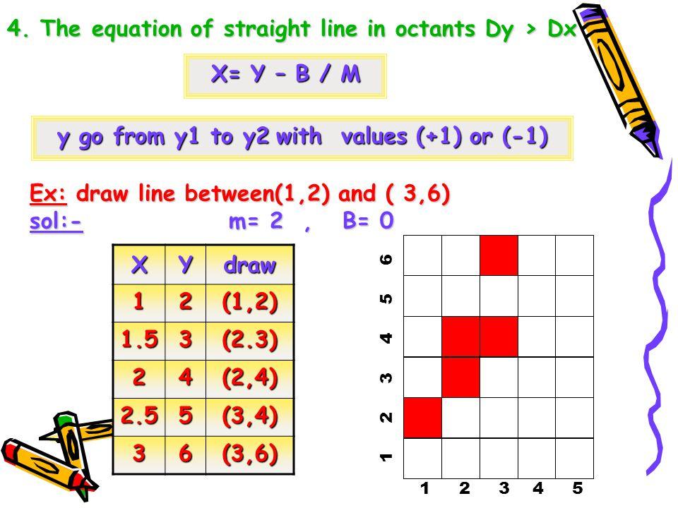 Ex: draw line between(2,-2) and ( 6,-6) Sol:- m= -4 / 4 = -1, B= -2 – (-1*2) = 0 m= -4 / 4 = -1, B= -2 – (-1*2) = 0 XYdraw 2-2(2,-2) 3-3(3,-3) 4-4(4,-4) 5-5(5,-5) 6-6(6,-6) 2 3 4 5 6 -2 -3 -4 -5 -6
