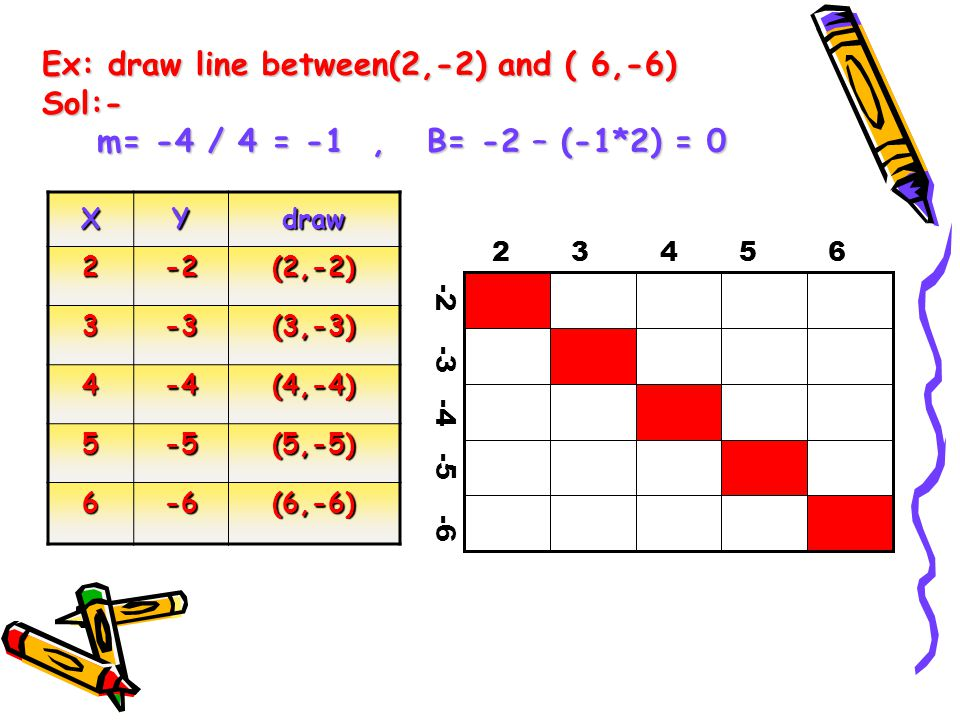 features: The algorithm performs a floating-point multiplication for every step in x.