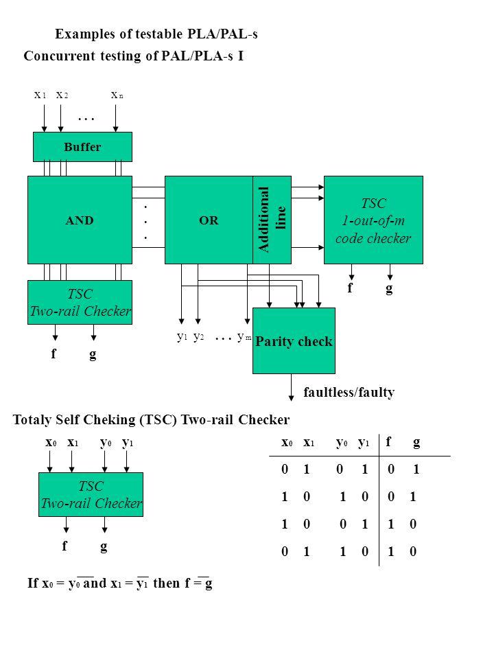 Buffer ANDOR......... x 1 x 2 x n y1y1 y2y2 y m Concurrent testing of PAL/PLA-s I Examples of testable PLA/PAL-s TSC Two-rail Checker fg Additional li
