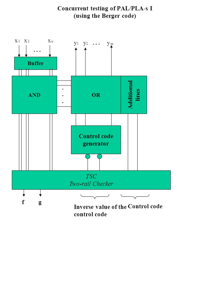 Concurrent testing of PAL/PLA-s I (using the Berger code) Buffer ANDOR.........