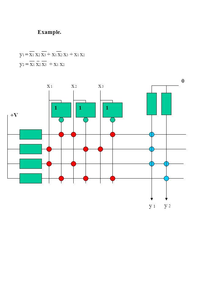 111 +V x 1 x 2 x 3 0 y 1 y 2 y 1 = x 1 x 2 x 3 + x 1 x 2 x 3 + x 1 x 2 y 2 = x 1 x 2 x 3 + x 1 x 2 Example.