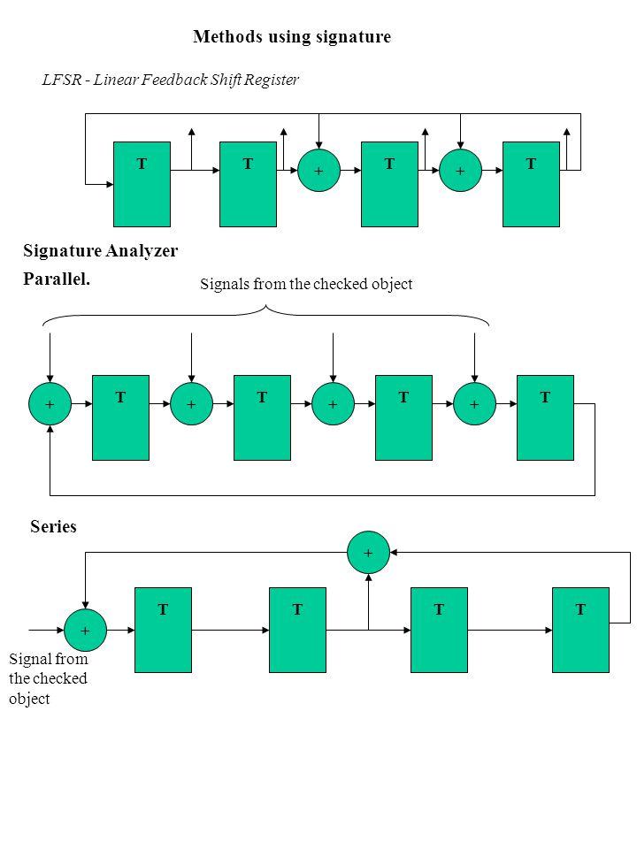 Methods using signature LFSR - Linear Feedback Shift Register TT + TT + Signature Analyzer TT + TT +++ Parallel. Series TTTT + + Signal from the check