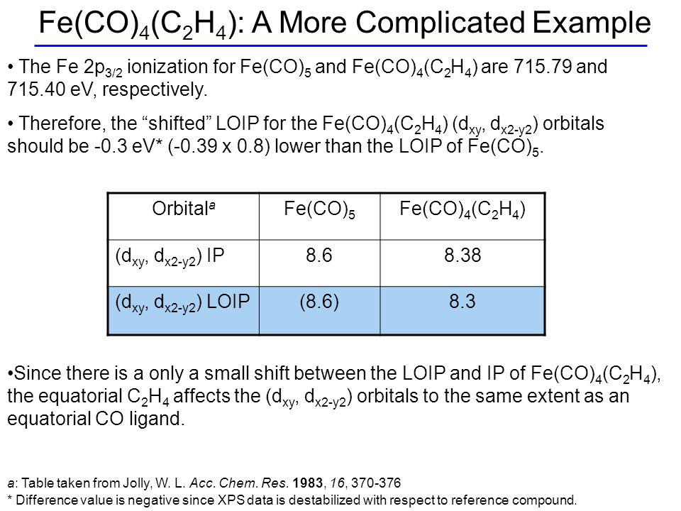 The Fe 2p 3/2 ionization for Fe(CO) 5 and Fe(CO) 4 (C 2 H 4 ) are 715.79 and 715.40 eV, respectively.