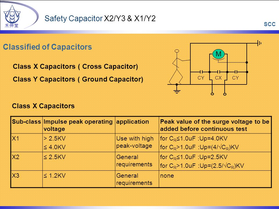 M CY CX Class X Capacitors ( Cross Capacitor) Class Y Capacitors ( Ground Capacitor) Classified of Capacitors 禾伸堂 Safety Capacitor X2/Y3 & X1/Y2 Sub-classImpulse peak operating voltage applicationPeak value of the surge voltage to be added before continuous test X1> 2.5KV ≤ 4.0KV Use with high peak-voltage for C R ≤1.0uF :Up=4.0KV for C R >1.0uF :Up=(4/√C R )KV X2≤ 2.5KVGeneral requirements for C R ≤1.0uF :Up=2.5KV for C R >1.0uF :Up=(2.5/√C R )KV X3≤ 1.2KVGeneral requirements none Class X Capacitors SCC
