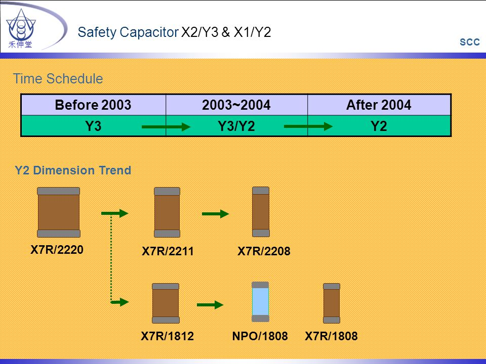 Time Schedule Y2 Dimension Trend Before 20032003~2004After 2004 Y3Y3/Y2Y2 X7R/2220 禾伸堂 Safety Capacitor X2/Y3 & X1/Y2 X7R/2208X7R/2211 NPO/1808X7R/181