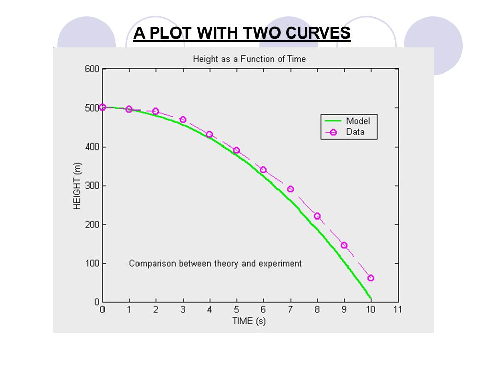 USING THE hold on, hold off, COMMANDS TO PLOT MULTIPLE CURVES hold on Holds the current plot and all axis properties so that subsequent plot commands add to the existing plot.
