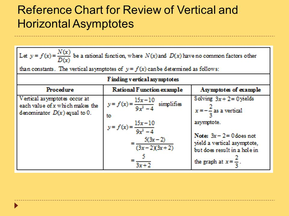 Reference Chart for Review of Vertical and Horizontal Asymptotes