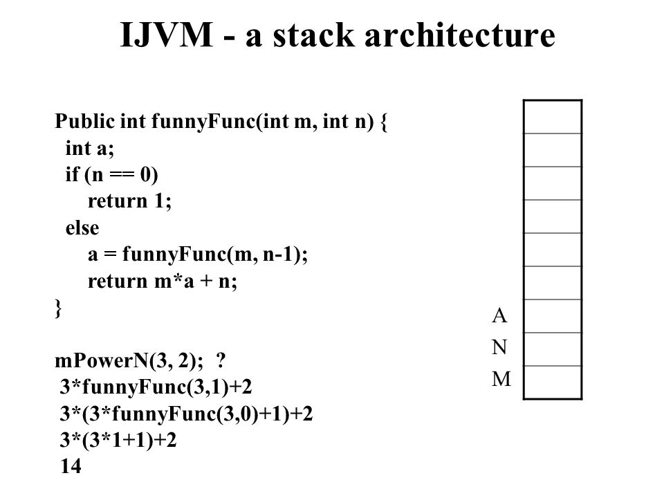 IJVM - a stack architecture Public int funnyFunc(int m, int n) { int a; if (n == 0) return 1; else a = funnyFunc(m, n-1); return m*a + n; } mPowerN(3,