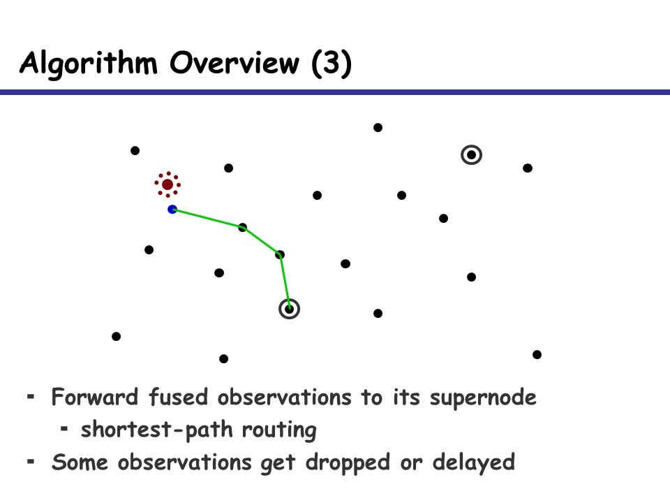 Algorithm Overview (3)  Forward fused observations to its supernode  shortest-path routing  Some observations get dropped or delayed