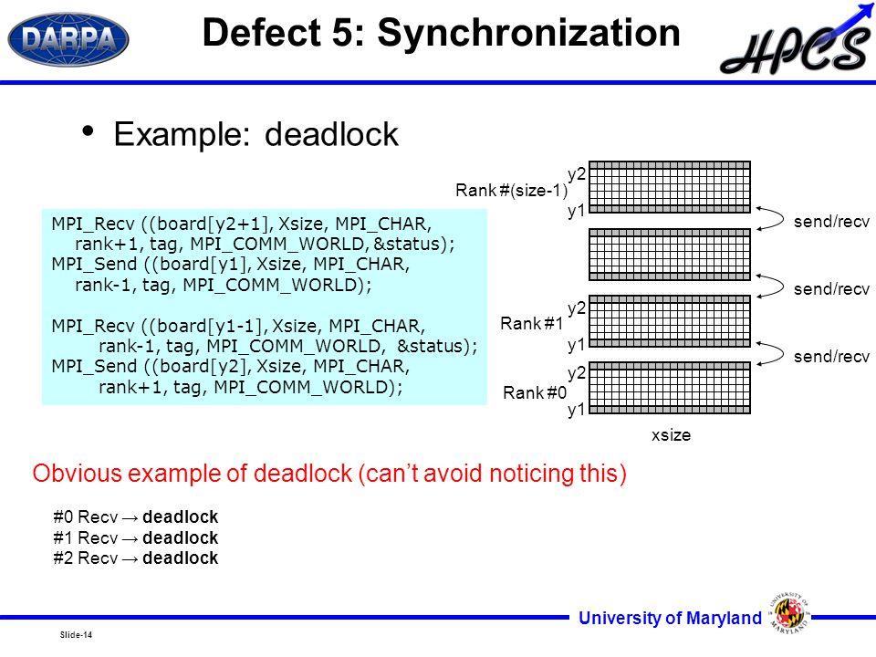 Slide-14 University of Maryland Defect 5: Synchronization Example: deadlock MPI_Recv ((board[y2+1], Xsize, MPI_CHAR, rank+1, tag, MPI_COMM_WORLD, &status); MPI_Send ((board[y1], Xsize, MPI_CHAR, rank-1, tag, MPI_COMM_WORLD); MPI_Recv ((board[y1-1], Xsize, MPI_CHAR, rank-1, tag, MPI_COMM_WORLD, &status); MPI_Send ((board[y2], Xsize, MPI_CHAR, rank+1, tag, MPI_COMM_WORLD); send/recv Rank #0 Rank #1 Rank #(size-1) y2 y1 y2 y1 y2 y1 xsize Obvious example of deadlock (can't avoid noticing this) #0 Recv → deadlock #1 Recv → deadlock #2 Recv → deadlock
