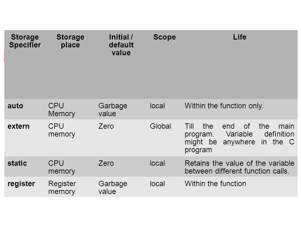 Storage Specifier Storage place Initial / default value ScopeLife autoCPU Memory Garbage value localWithin the function only.