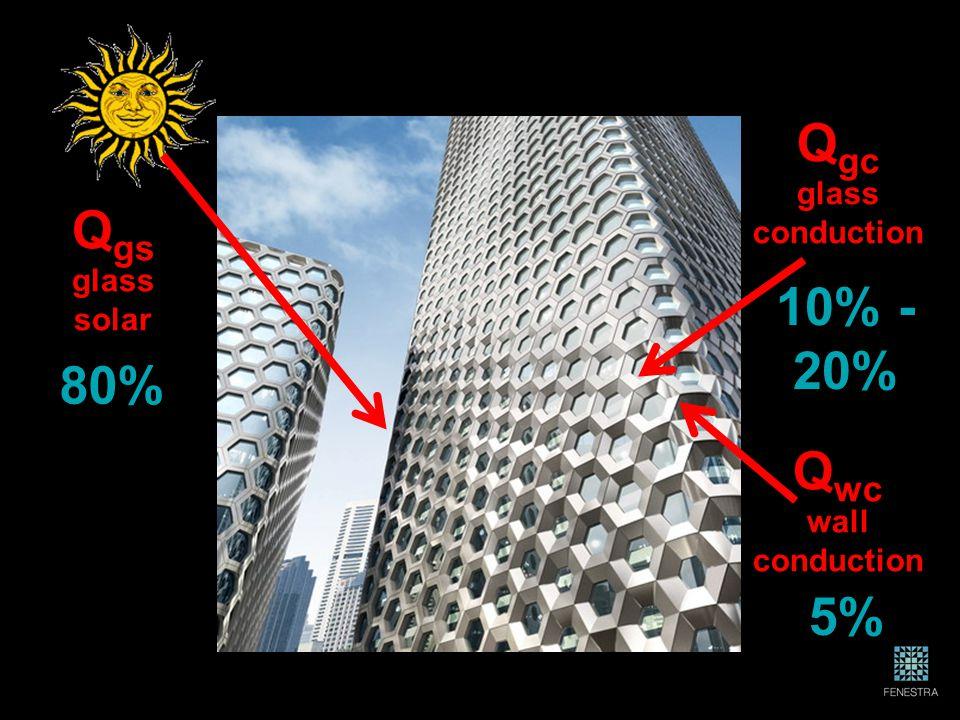 Q gc glass conduction Q wc wall conduction Q gs glass solar 5% 10% - 20% 80%