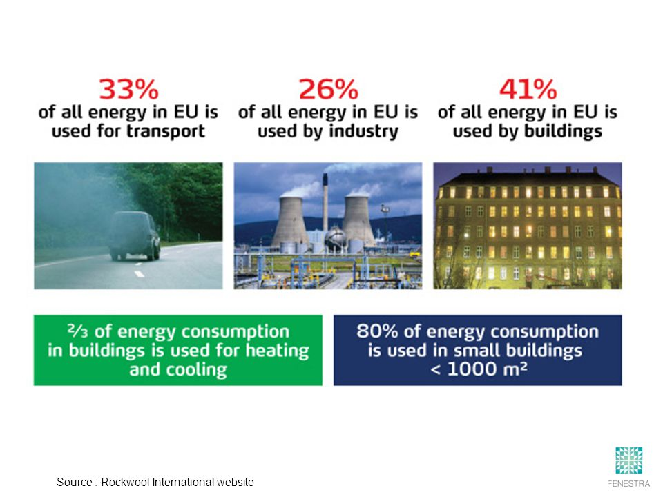 The Impact of FAÇADES on Energy Efficiency of Buildings