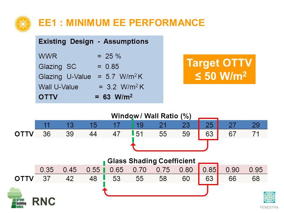 RNC EE1 : MINIMUM EE PERFORMANCE Window / Wall Ratio (%) 11131517192123252729 OTTV36394447515559636771 Glass Shading Coefficient 0.350.450.550.650.700.750.800.850.900.95 OTTV37424853555860636668 Existing Design - Assumptions WWR = 25 % Glazing SC = 0.85 Glazing U-Value = 5.7 W/m 2 K Wall U-Value = 3.2 W/m 2 K OTTV = 63 W/m 2 Target OTTV ≤ 50 W/m 2
