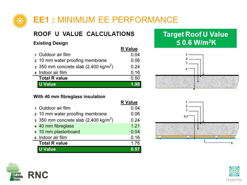 RNC EE1 : MINIMUM EE PERFORMANCE ROOF U VALUE CALCULATIONS 1 2 3 4,5 6 1 2 3 4 Target Roof U Value ≤ 0.6 W/m 2 K