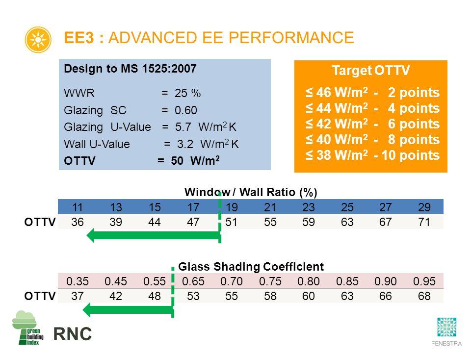 RNC EE3 : ADVANCED EE PERFORMANCE Window / Wall Ratio (%) 11131517192123252729 OTTV36394447515559636771 Glass Shading Coefficient 0.350.450.550.650.700.750.800.850.900.95 OTTV37424853555860636668 Design to MS 1525:2007 WWR = 25 % Glazing SC = 0.60 Glazing U-Value = 5.7 W/m 2 K Wall U-Value = 3.2 W/m 2 K OTTV = 50 W/m 2 Target OTTV ≤ 46 W/m 2 - 2 points ≤ 44 W/m 2 - 4 points ≤ 42 W/m 2 - 6 points ≤ 40 W/m 2 - 8 points ≤ 38 W/m 2 - 10 points