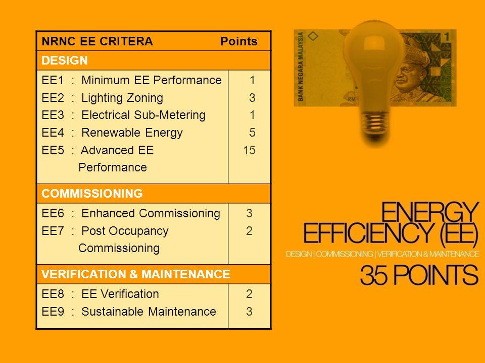 NRNC EE CRITERA Points DESIGN EE1 : Minimum EE Performance EE2 : Lighting Zoning EE3 : Electrical Sub-Metering EE4 : Renewable Energy EE5 : Advanced EE Performance 1 3 1 5 15 COMMISSIONING EE6 : Enhanced Commissioning EE7 : Post Occupancy Commissioning 3232 VERIFICATION & MAINTENANCE EE8 : EE Verification EE9 : Sustainable Maintenance 2323