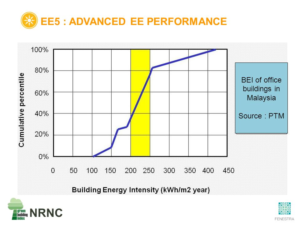 NRNC EE5 : ADVANCED EE PERFORMANCE BEI of office buildings in Malaysia Source : PTM