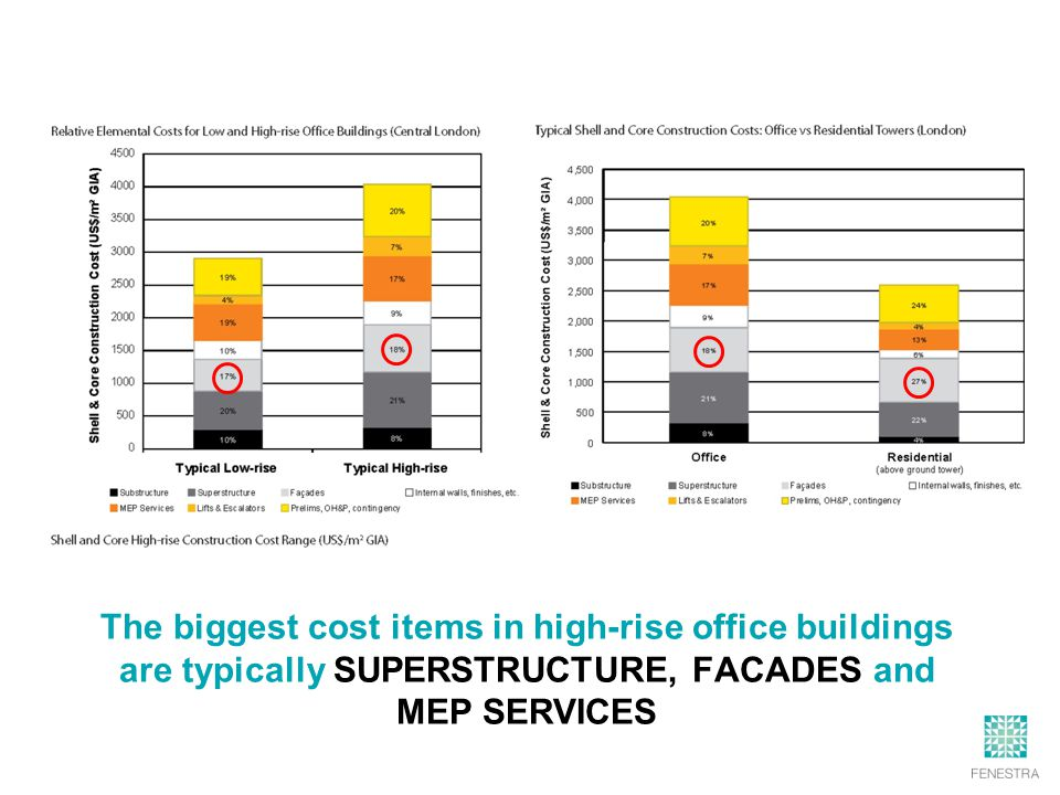 The biggest cost items in high-rise office buildings are typically SUPERSTRUCTURE, FACADES and MEP SERVICES