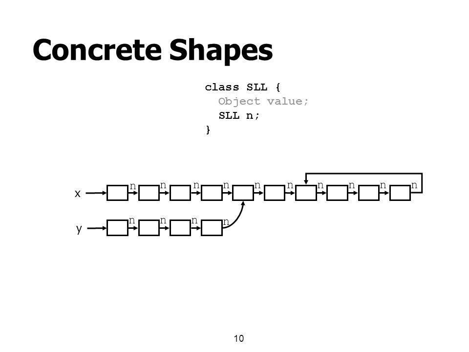 10 Concrete Shapes x y class SLL { Object value; SLL n; } n nnnnnnnnn nnn n