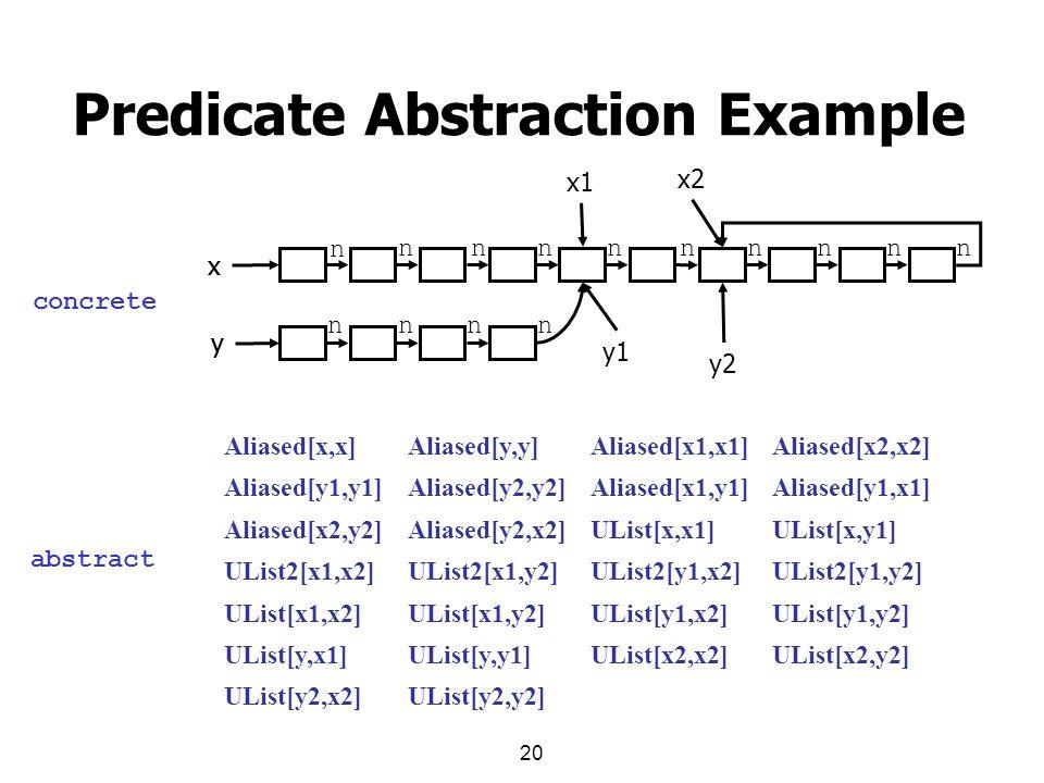 20 Predicate Abstraction Example x y x1 y1 x2 y2 x y n nnnnnnnnn nnnn Aliased[x2,x2]Aliased[x1,x1]Aliased[y,y]Aliased[x,x] Aliased[y1,x1]Aliased[x1,y1]Aliased[y2,y2]Aliased[y1,y1] UList[x,y1]UList[x,x1]Aliased[y2,x2]Aliased[x2,y2] UList2[y1,y2]UList2[y1,x2]UList2[x1,y2]UList2[x1,x2] UList[y1,y2]UList[y1,x2]UList[x1,y2]UList[x1,x2] UList[x2,y2]UList[x2,x2]UList[y,y1]UList[y,x1] UList[y2,y2]UList[y2,x2] concrete abstract