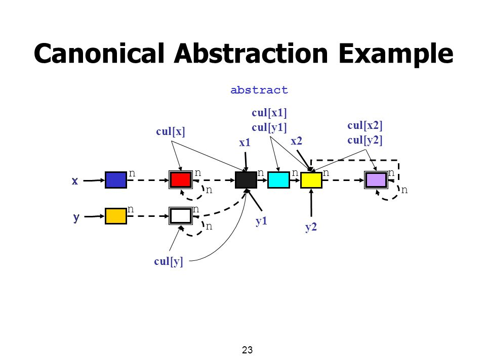 23 Canonical Abstraction Example x y x1 y1 x2 y2 x y cul[x] cul[y] cul[x1] cul[y1] cul[x2] cul[y2] n nnnnn n n n nn abstract