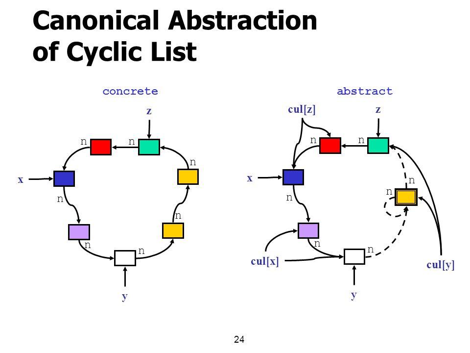 24 Canonical Abstraction of Cyclic List x n n n n n nn y z concreteabstract x n n n nn y z cul[x] cul[y] cul[z] n n