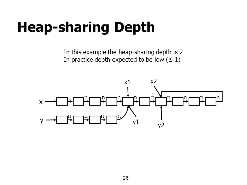 26 Heap-sharing Depth x y x1 y1 x2 y2 x y In this example the heap-sharing depth is 2 In practice depth expected to be low (≤ 1) n nnnnnnnnn nnnn