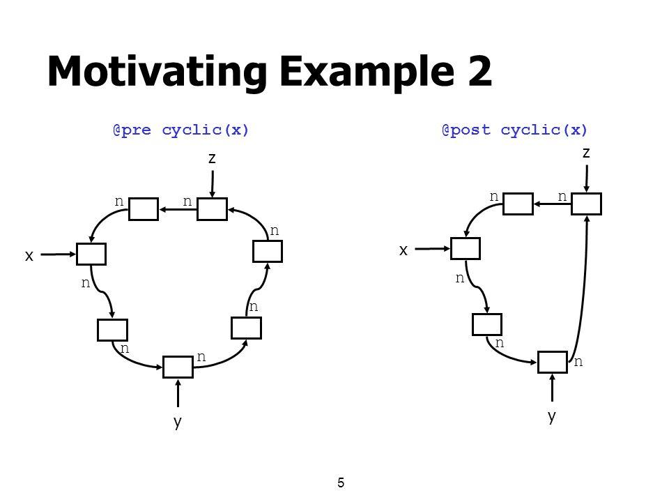 5 Motivating Example 2 x n n n n n nn y z x n n n nn y z @pre cyclic(x)@post cyclic(x)