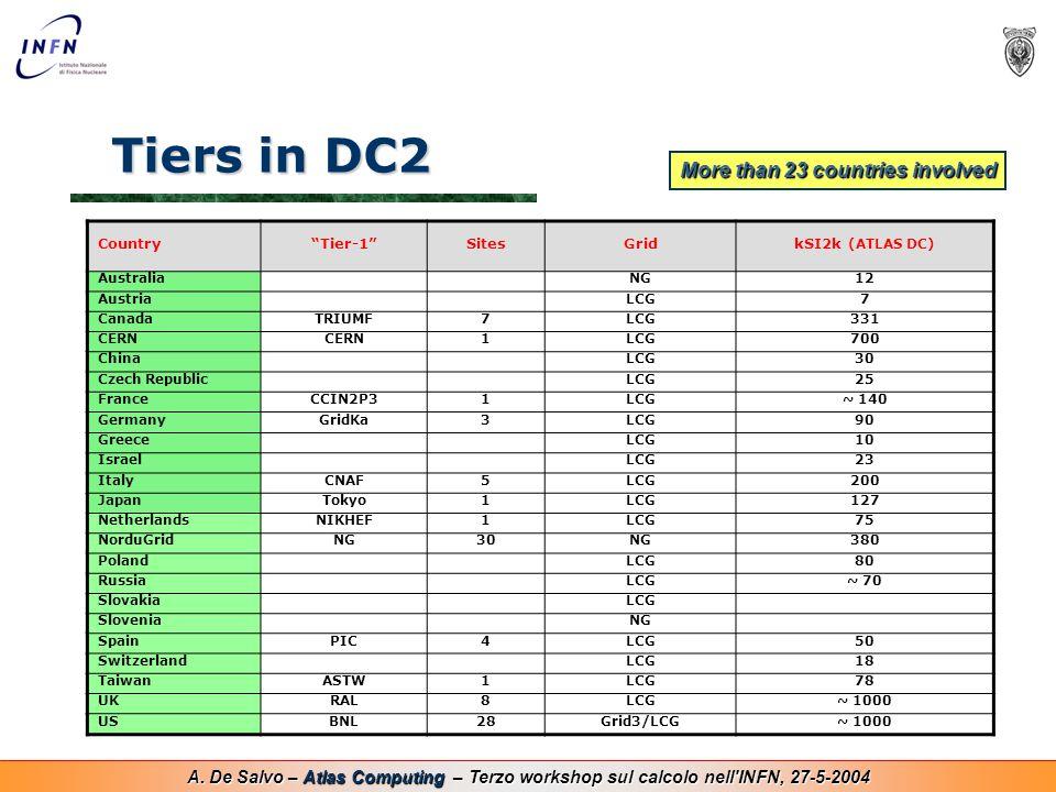 "A. De Salvo – Atlas Computing – Terzo workshop sul calcolo nell'INFN, 27-5-2004 Tiers in DC2 Country""Tier-1""SitesGridkSI2k (ATLAS DC) AustraliaNG12 Au"