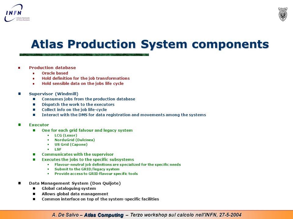 A. De Salvo – Atlas Computing – Terzo workshop sul calcolo nell'INFN, 27-5-2004 Atlas Production System components Production database Oracle based Ho