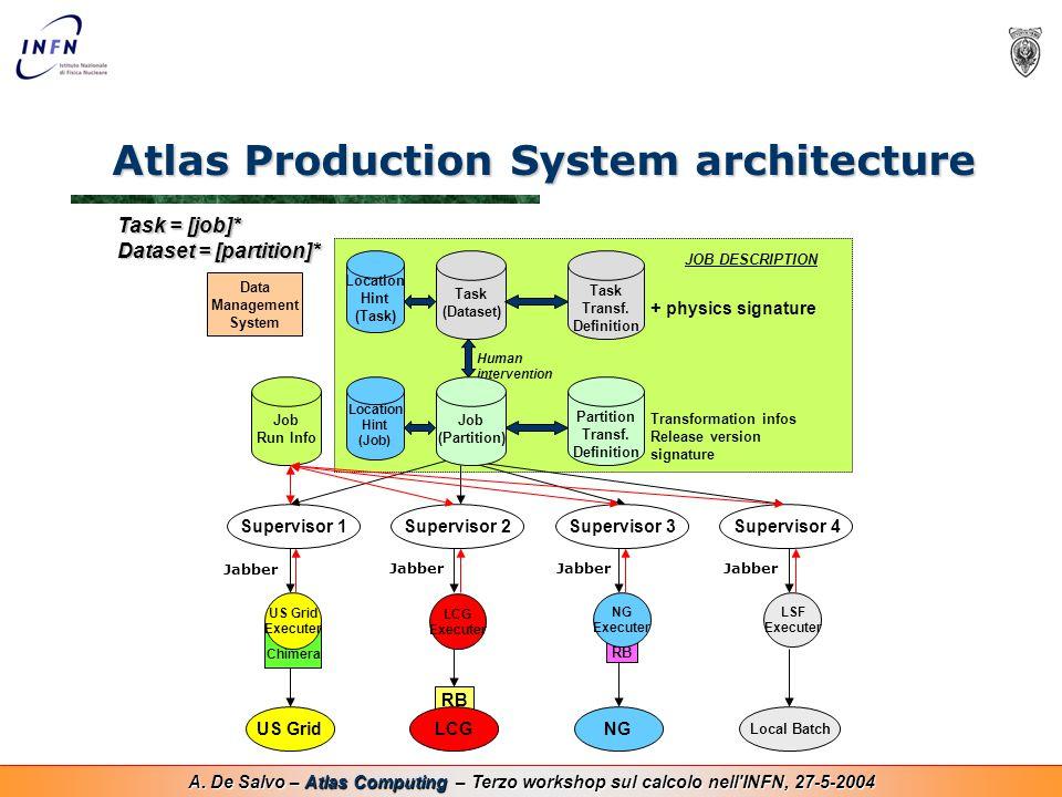 A. De Salvo – Atlas Computing – Terzo workshop sul calcolo nell'INFN, 27-5-2004 Atlas Production System architecture RB Chimera RB Task (Dataset) Part