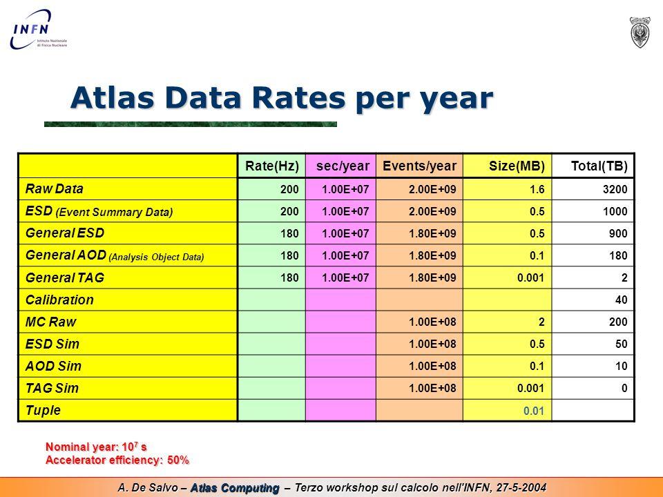 A. De Salvo – Atlas Computing – Terzo workshop sul calcolo nell'INFN, 27-5-2004 Atlas Data Rates per year Rate(Hz)sec/yearEvents/yearSize(MB)Total(TB)