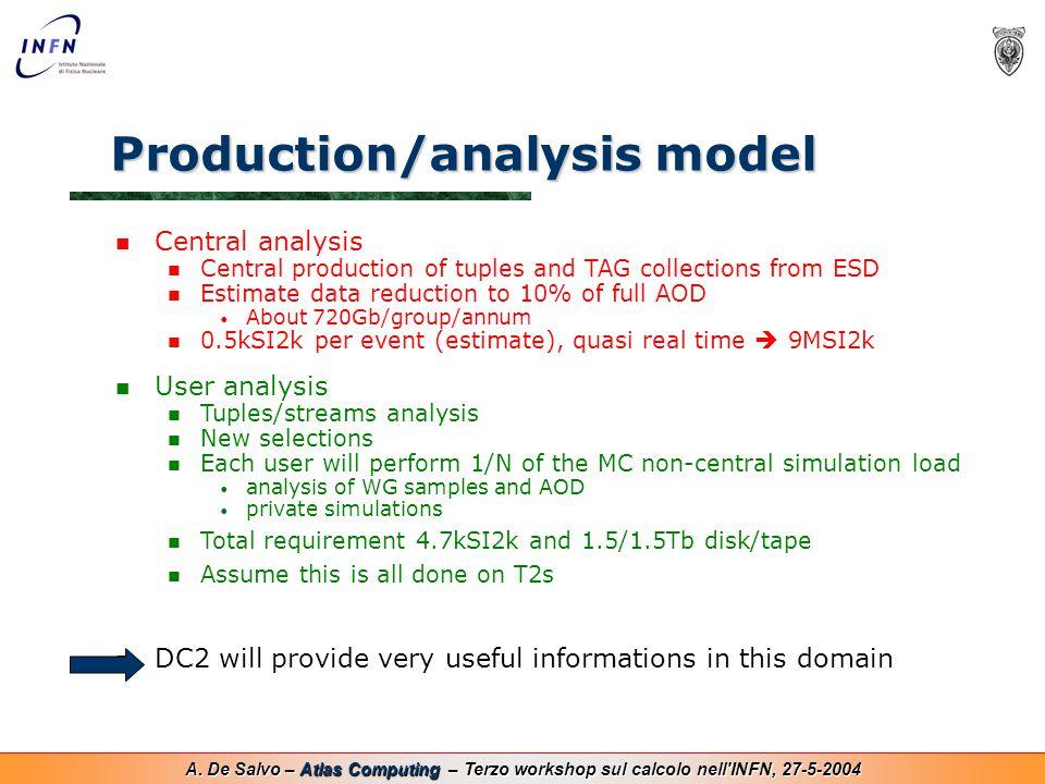 A. De Salvo – Atlas Computing – Terzo workshop sul calcolo nell'INFN, 27-5-2004 Production/analysis model Central analysis Central production of tuple