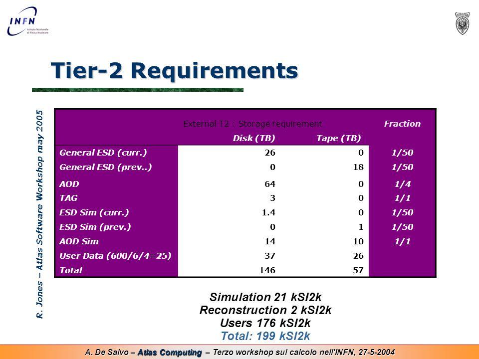 A. De Salvo – Atlas Computing – Terzo workshop sul calcolo nell'INFN, 27-5-2004 Tier-2 Requirements R. Jones – Atlas Software Workshop may 2005 Extern