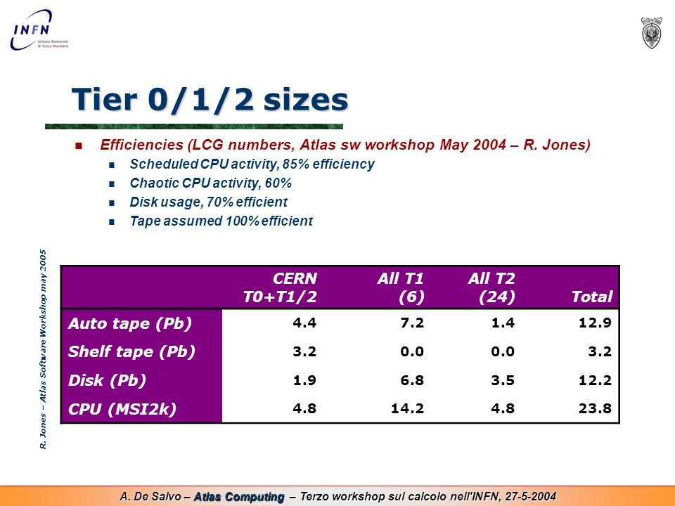 A. De Salvo – Atlas Computing – Terzo workshop sul calcolo nell'INFN, 27-5-2004 Tier 0/1/2 sizes CERN T0+T1/2 All T1 (6) All T2 (24)Total Auto tape (P