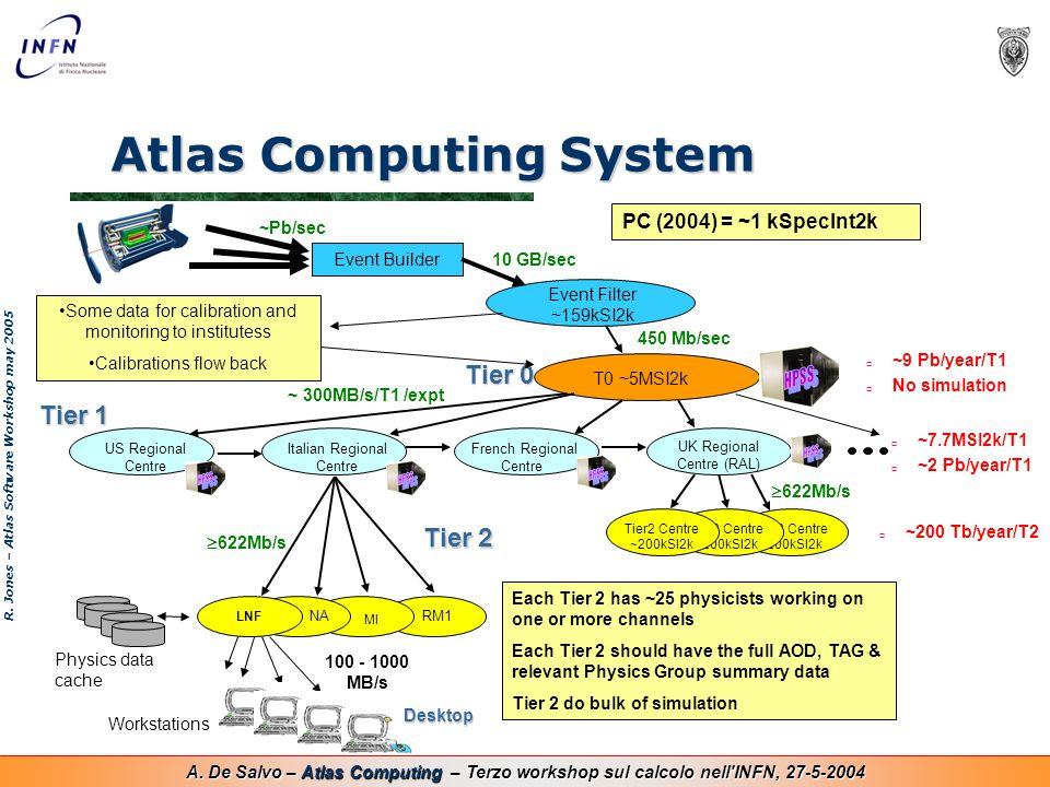 A. De Salvo – Atlas Computing – Terzo workshop sul calcolo nell'INFN, 27-5-2004 Atlas Computing System R. Jones – Atlas Software Workshop may 2005 Tie
