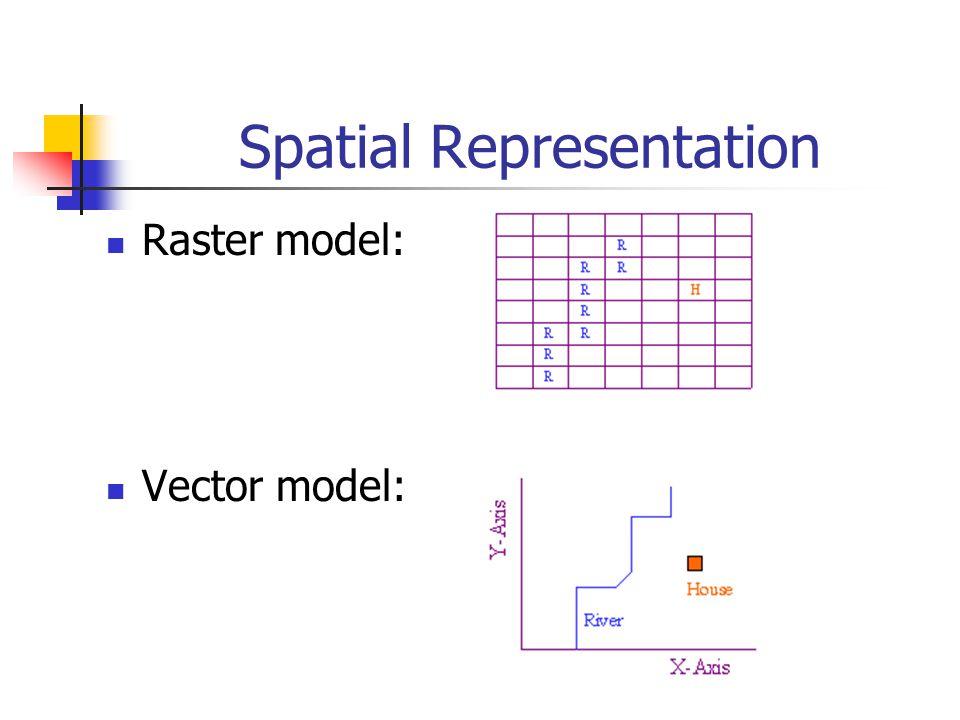 Spatial Representation Raster model: Vector model: