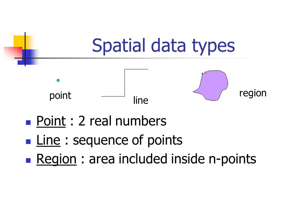 Spatial data types Point : 2 real numbers Line : sequence of points Region : area included inside n-points point line region